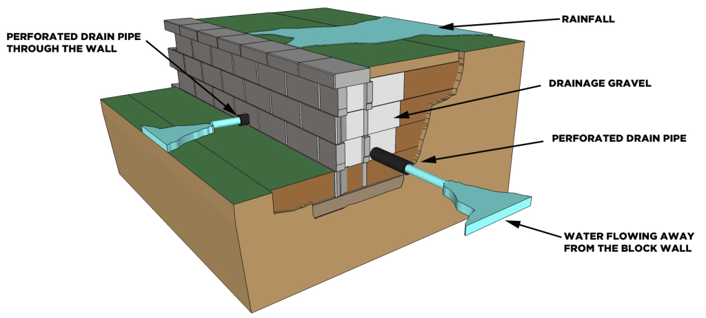 Retaining Wall Block Wall with GOOD Drainage