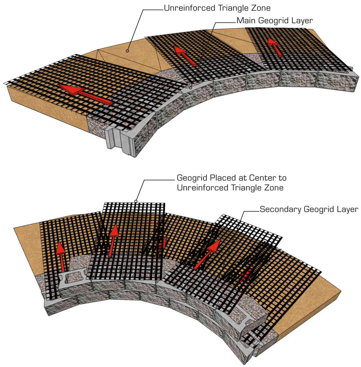 Retaining-Wall-Curve-Concave-Inside-geogrid-CornerStone