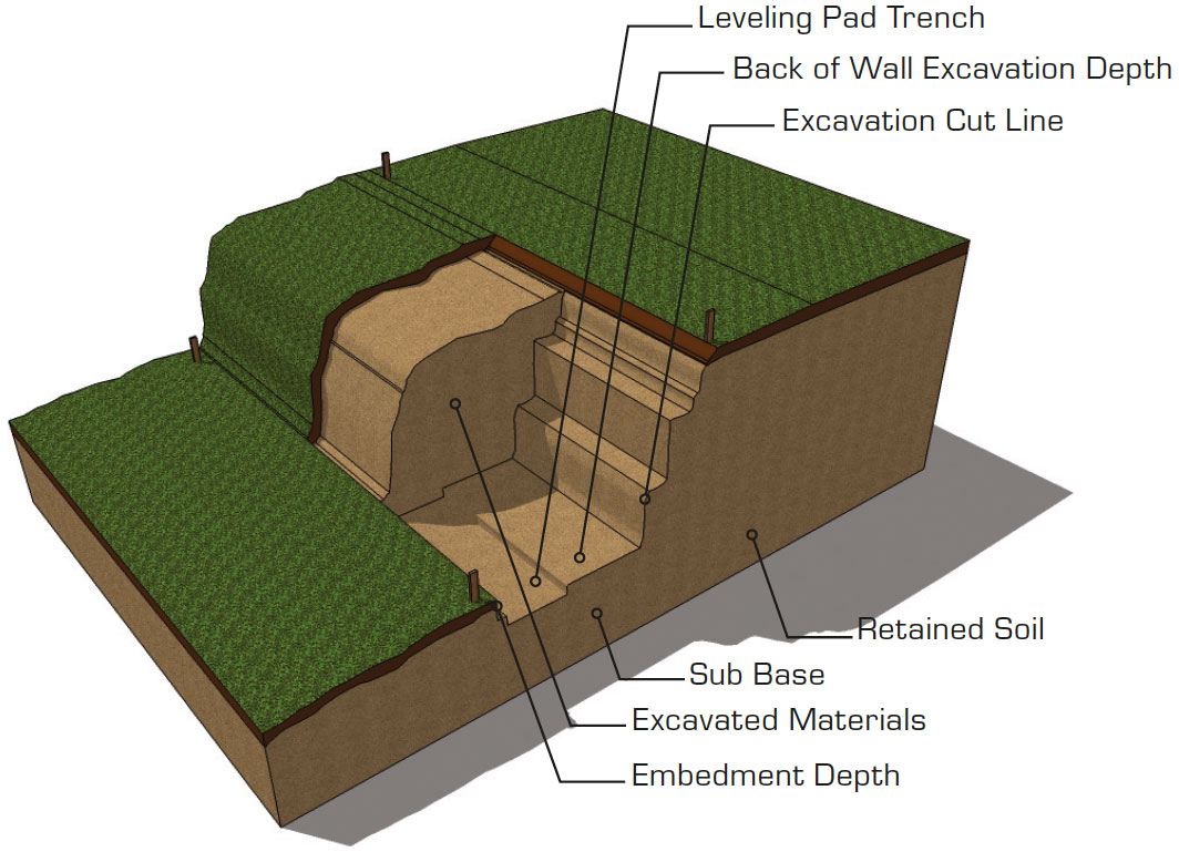 Retaining wall excavation and cross section