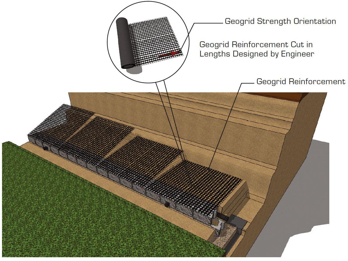 CornerStone Geogrid retaining Wall