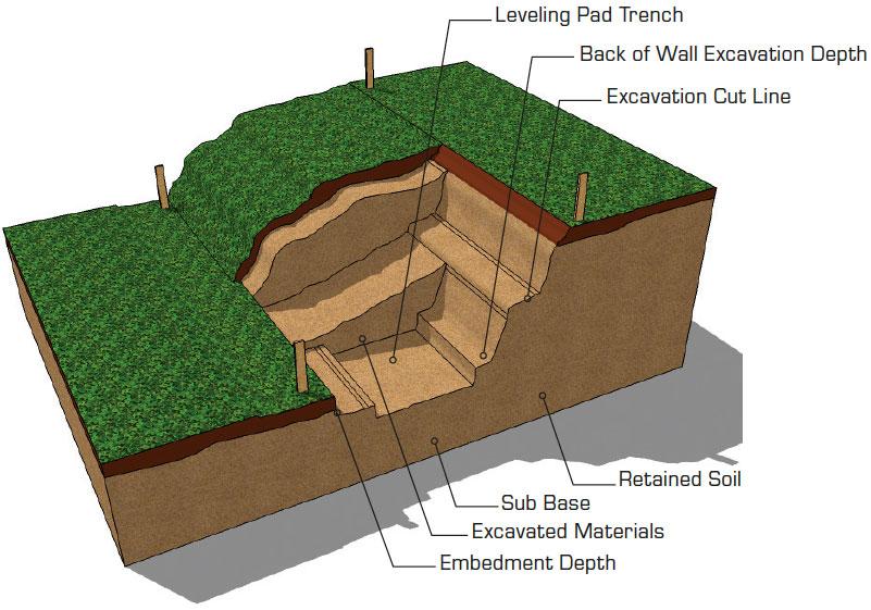CornerStone gravity retaining wall excavation